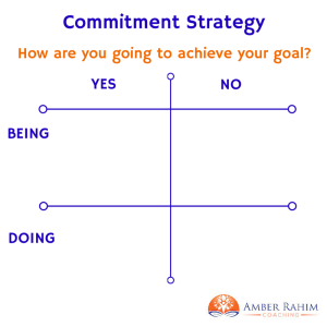 Commitment Strategy