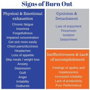 Signs of Burn Out
